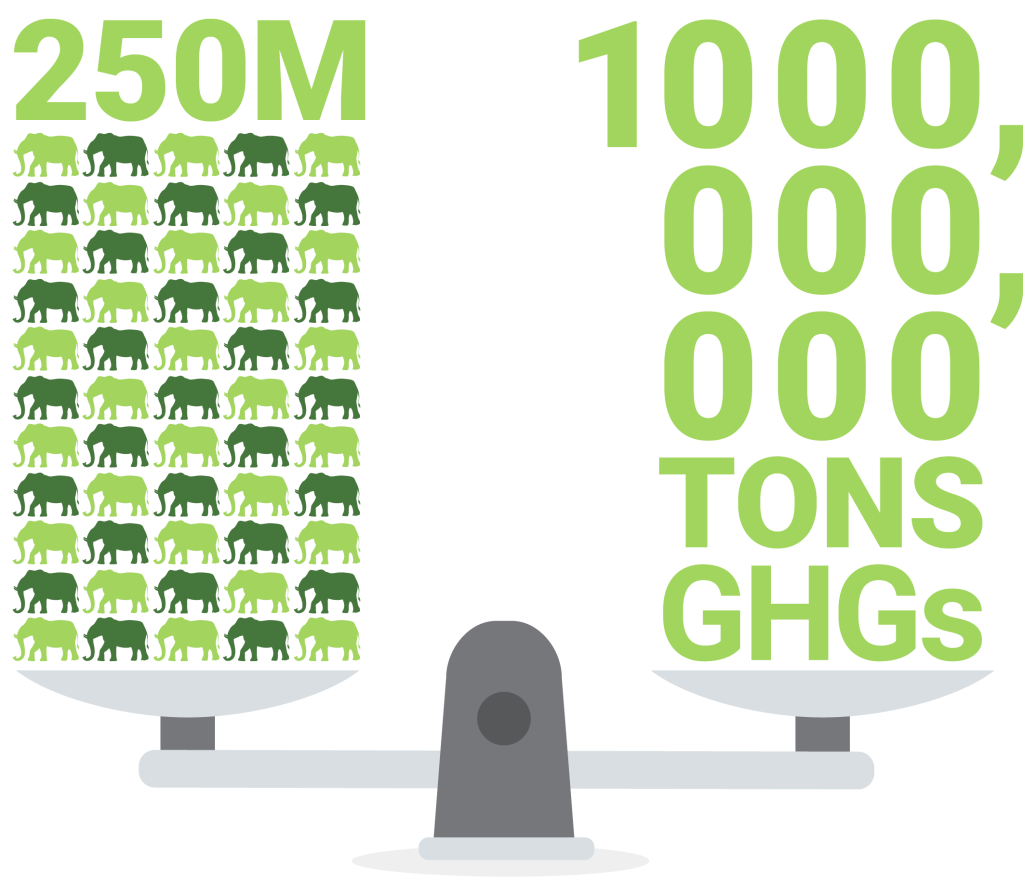 A graphic of a weight scale to represent the equivalency of the weight of 250 million elephants to 1 gigaton of greenhouse gas emissions